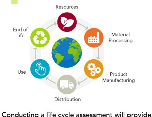 What is a Life Cycle Assessment / Analysis
